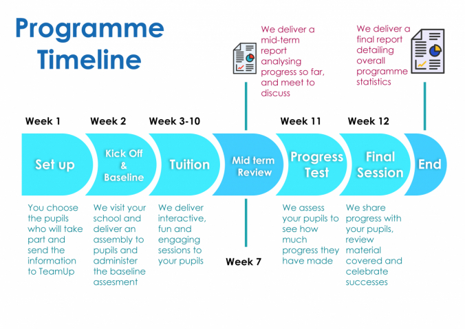 What the programme looks like